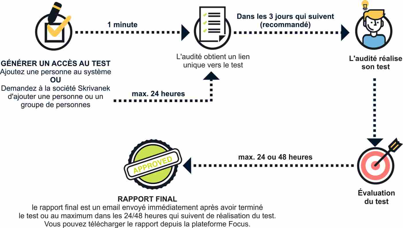 process FR